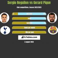 Sergio Reguilon vs Gerard Pique h2h player stats