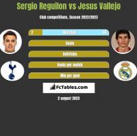 Sergio Reguilon vs Jesus Vallejo h2h player stats