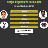 Sergio Reguilon vs Jordi Amat h2h player stats