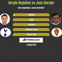 Sergio Reguilon vs Jose Dorado h2h player stats