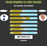 Sergio Reguilon vs Jules Kounde h2h player stats