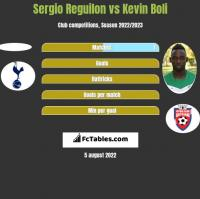 Sergio Reguilon vs Kevin Boli h2h player stats