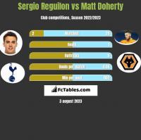 Sergio Reguilon vs Matt Doherty h2h player stats
