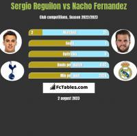 Sergio Reguilon vs Nacho Fernandez h2h player stats