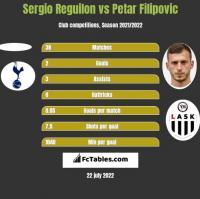 Sergio Reguilon vs Petar Filipovic h2h player stats