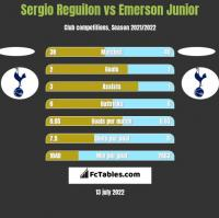 Sergio Reguilon vs Emerson Junior h2h player stats