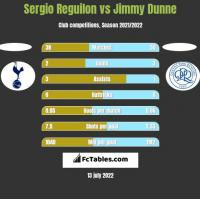 Sergio Reguilon vs Jimmy Dunne h2h player stats