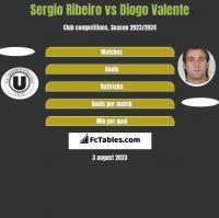 Sergio Ribeiro vs Diogo Valente h2h player stats