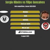 Sergio Ribeiro vs Filipe Goncalves h2h player stats