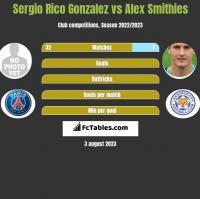 Sergio Rico Gonzalez vs Alex Smithies h2h player stats