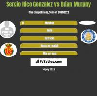 Sergio Rico Gonzalez vs Brian Murphy h2h player stats