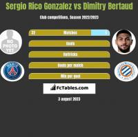 Sergio Rico Gonzalez vs Dimitry Bertaud h2h player stats