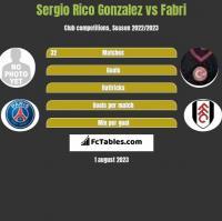 Sergio Rico Gonzalez vs Fabri h2h player stats
