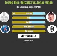 Sergio Rico Gonzalez vs Jonas Omlin h2h player stats