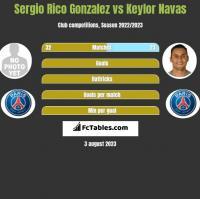 Sergio Rico Gonzalez vs Keylor Navas h2h player stats