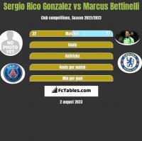 Sergio Rico Gonzalez vs Marcus Bettinelli h2h player stats