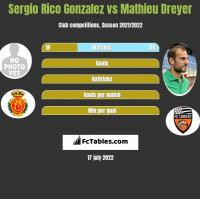 Sergio Rico Gonzalez vs Mathieu Dreyer h2h player stats