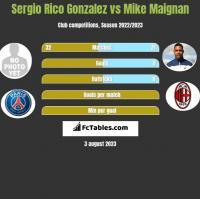 Sergio Rico Gonzalez vs Mike Maignan h2h player stats
