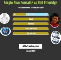 Sergio Rico Gonzalez vs Neil Etheridge h2h player stats