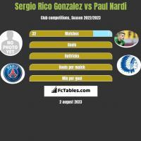 Sergio Rico Gonzalez vs Paul Nardi h2h player stats