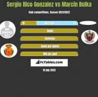 Sergio Rico Gonzalez vs Marcin Bulka h2h player stats