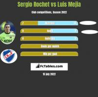Sergio Rochet vs Luis Mejia h2h player stats