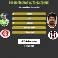 Sergio Rochet vs Tolga Zengin h2h player stats