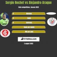 Sergio Rochet vs Alejandro Araque h2h player stats