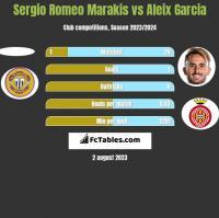 Sergio Romeo Marakis vs Aleix Garcia h2h player stats