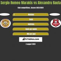 Sergio Romeo Marakis vs Alexandru Rauta h2h player stats