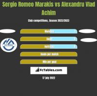Sergio Romeo Marakis vs Alexandru Vlad Achim h2h player stats