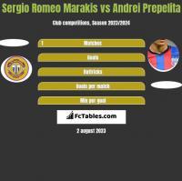 Sergio Romeo Marakis vs Andrei Prepelita h2h player stats