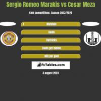 Sergio Romeo Marakis vs Cesar Meza h2h player stats