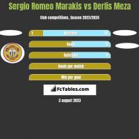 Sergio Romeo Marakis vs Derlis Meza h2h player stats