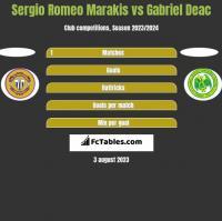 Sergio Romeo Marakis vs Gabriel Deac h2h player stats