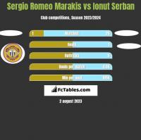 Sergio Romeo Marakis vs Ionut Serban h2h player stats