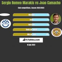 Sergio Romeo Marakis vs Joao Camacho h2h player stats