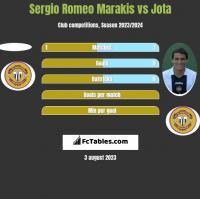 Sergio Romeo Marakis vs Jota h2h player stats