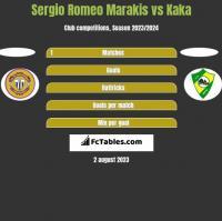 Sergio Romeo Marakis vs Kaka h2h player stats