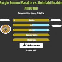 Sergio Romeo Marakis vs Abdullahi Ibrahim Alhassan h2h player stats