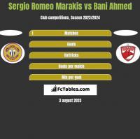 Sergio Romeo Marakis vs Bani Ahmed h2h player stats