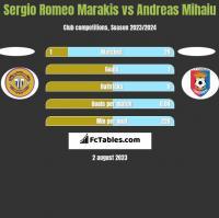 Sergio Romeo Marakis vs Andreas Mihaiu h2h player stats