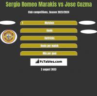 Sergio Romeo Marakis vs Jose Cozma h2h player stats