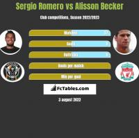 Sergio Romero vs Alisson Becker h2h player stats