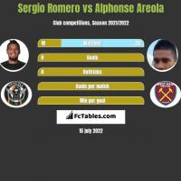 Sergio Romero vs Alphonse Areola h2h player stats