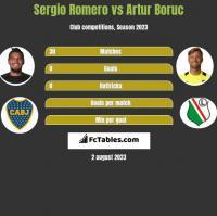 Sergio Romero vs Artur Boruc h2h player stats