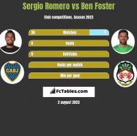 Sergio Romero vs Ben Foster h2h player stats