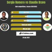 Sergio Romero vs Claudio Bravo h2h player stats