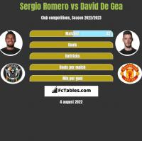Sergio Romero vs David De Gea h2h player stats