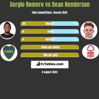 Sergio Romero vs Dean Henderson h2h player stats